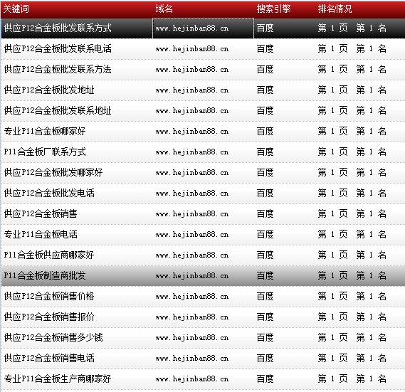 天津市鑫豪伟业钢铁贸易有限公司-www.hejinban88.cn-关键词导出数据截图-20161010-6.png
