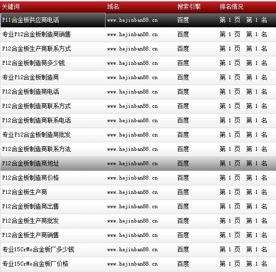 天津市鑫豪伟业钢铁贸易有限公司-www.hejinban88.cn-关键词导出数据截图-20161010-7.png