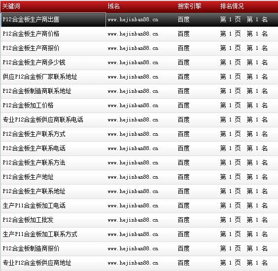 天津市鑫豪伟业钢铁贸易有限公司-www.hejinban88.cn-关键词导出数据截图-20161010-8.png