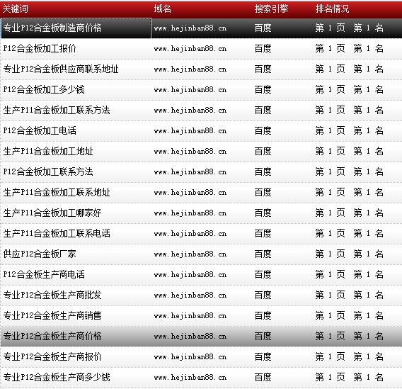 天津市鑫豪伟业钢铁贸易有限公司-www.hejinban88.cn-关键词导出数据截图-20161010-9.png