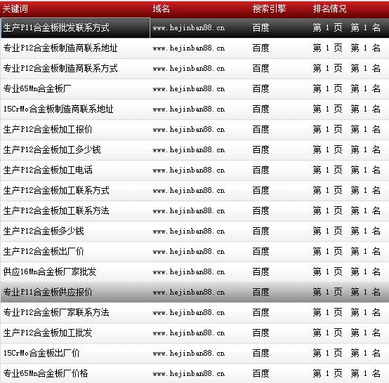 天津市鑫豪伟业钢铁贸易有限公司-www.hejinban88.cn-关键词导出数据截图-20161010-12.png
