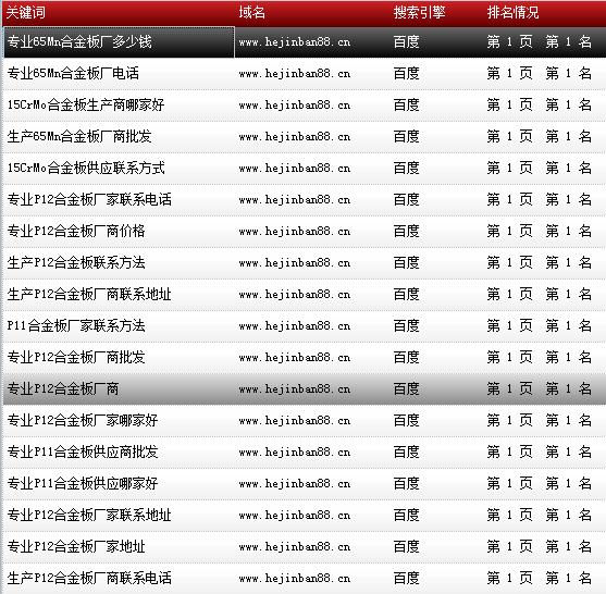 天津市鑫豪伟业钢铁贸易有限公司-www.hejinban88.cn-关键词导出数据截图-20161010-13.png