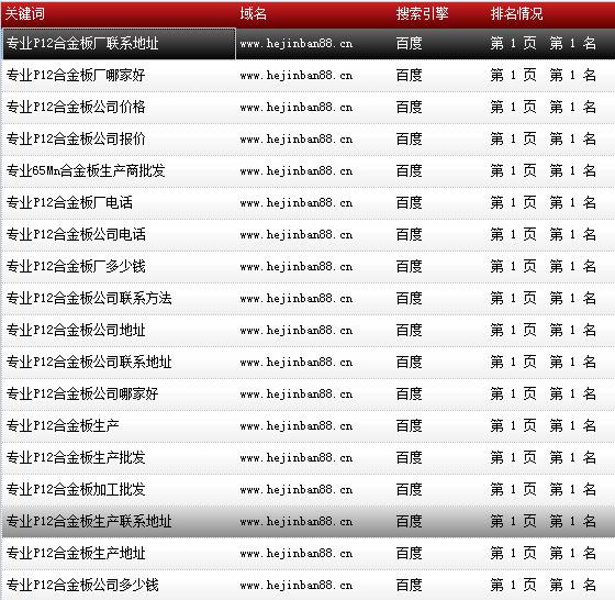 天津市鑫豪伟业钢铁贸易有限公司-www.hejinban88.cn-关键词导出数据截图-20161010-15.png