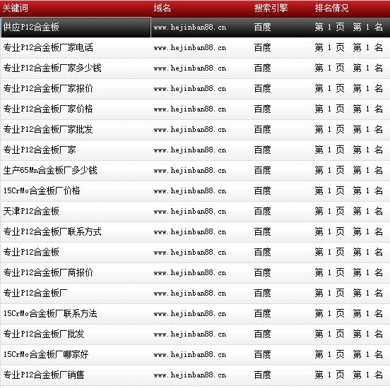 天津市鑫豪伟业钢铁贸易有限公司-www.hejinban88.cn-关键词导出数据截图-20161010-16.png