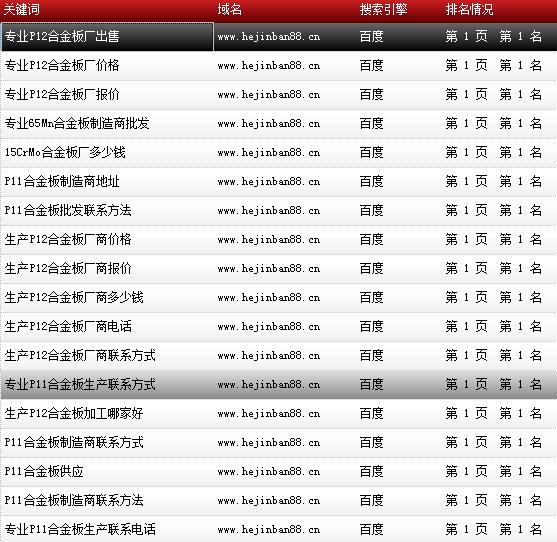 天津市鑫豪伟业钢铁贸易有限公司-www.hejinban88.cn-关键词导出数据截图-20161010-17.png